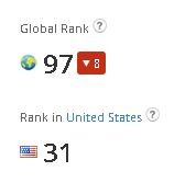 Alexa Global and Country Rank for Huffington Post