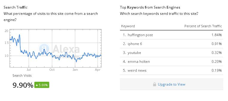 Alexa Organic Search Traffic Graph and Organic Keywords for HuffPo