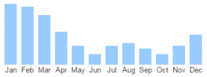 My Monthly Search Activity Bar Graph