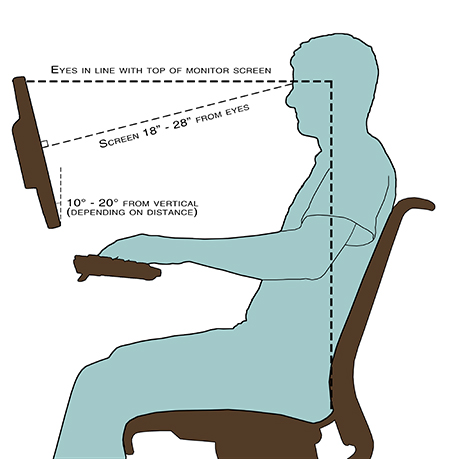 "The top of the monitor is aligned with the eyes, with the screen 18"" - 28"" away. For greatest comfort, the center of the head should be above the center of the lower spine."