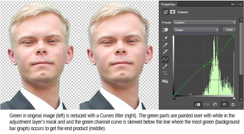 "Masking off the remaining green highlights on a Curves adjustment layer allows you to subdue these highlights in the ""Green"" channel."