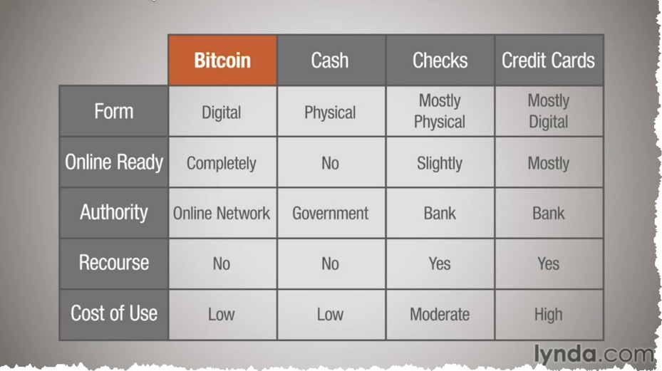 Bitcoin's speed of transferral and low cost of use make it an ideal currency for transactions sent over the Internet.