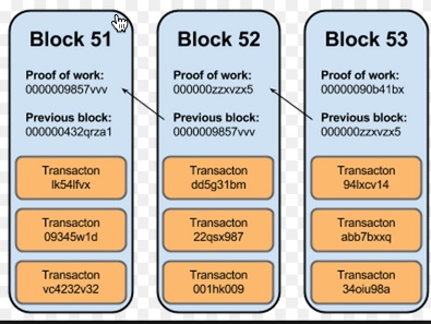 "(ybrikman.com) Blocks are public ledgers that are ""mined"" and verified by users in exchange for transaction fees and Bitcoin rewards"