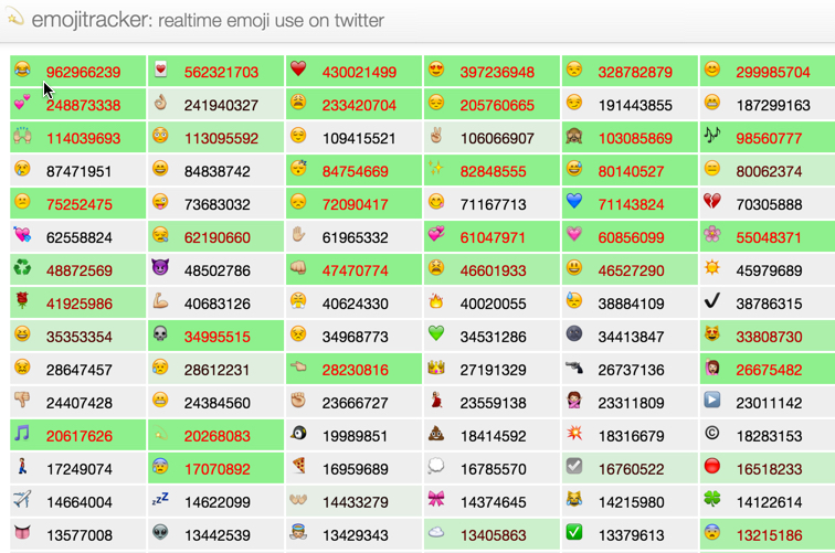 Emojitracker.com provides realtime updates tracking emoji use on Twitter