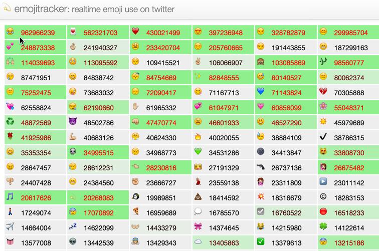 Emojitracker.com provides realtime updates tracking emoji use on Twitter