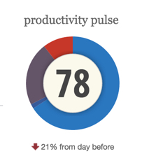 RescueTime Productivity Pulse