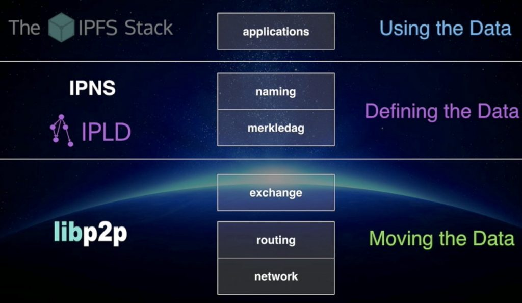 The IPFS Stack